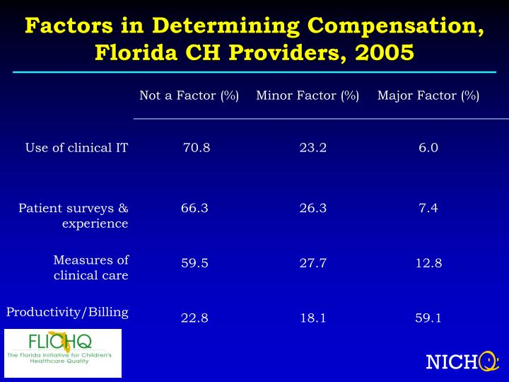 Factors in Determining Compensation,