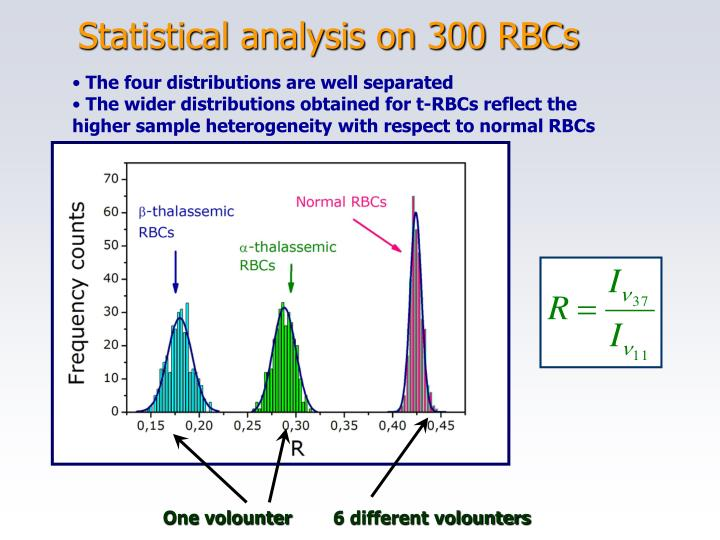 Statistical analysis on 300 RBCs