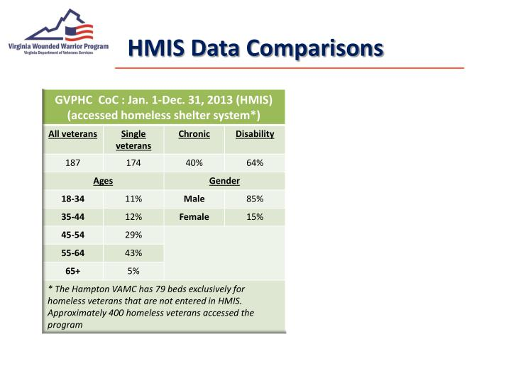 HMIS Data Comparisons