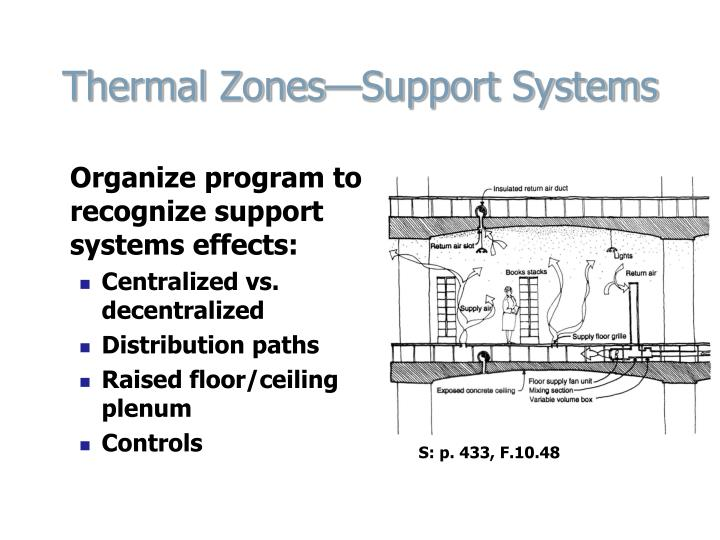 Thermal Zones—Support Systems