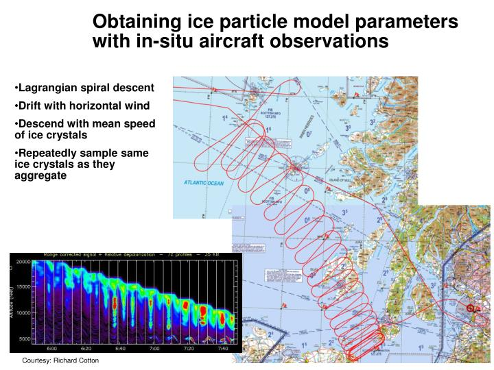 Obtaining ice particle model parameters with in-situ aircraft observations