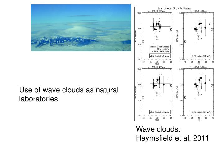 Use of wave clouds as natural