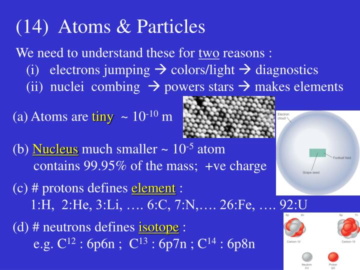 Atoms are