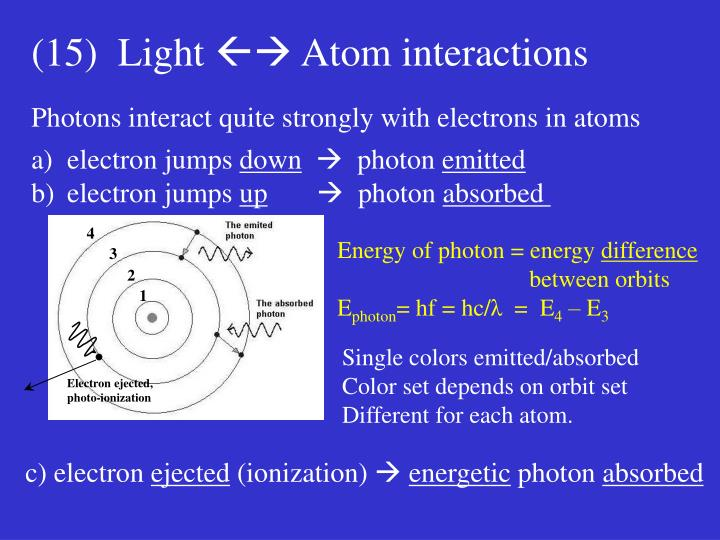 Electron ejected,