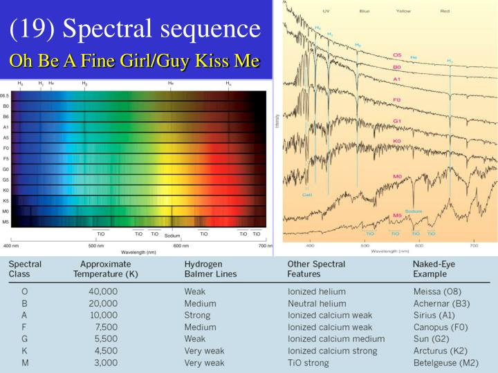 (19) Spectral sequence