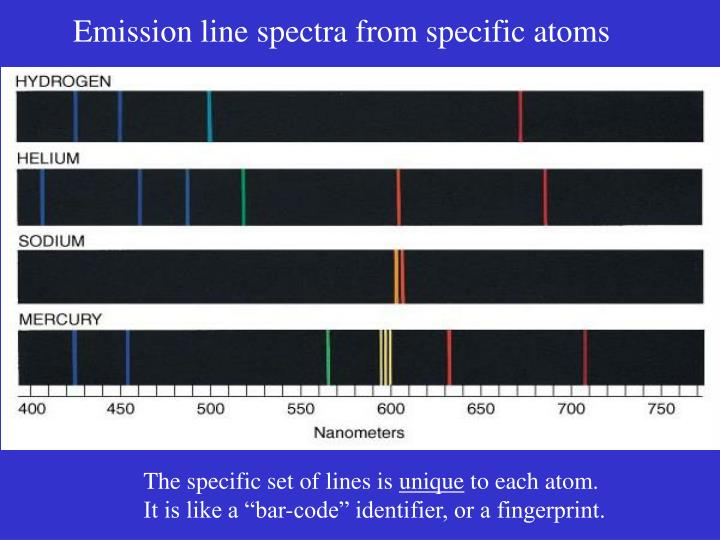 Emission line spectra from specific atoms