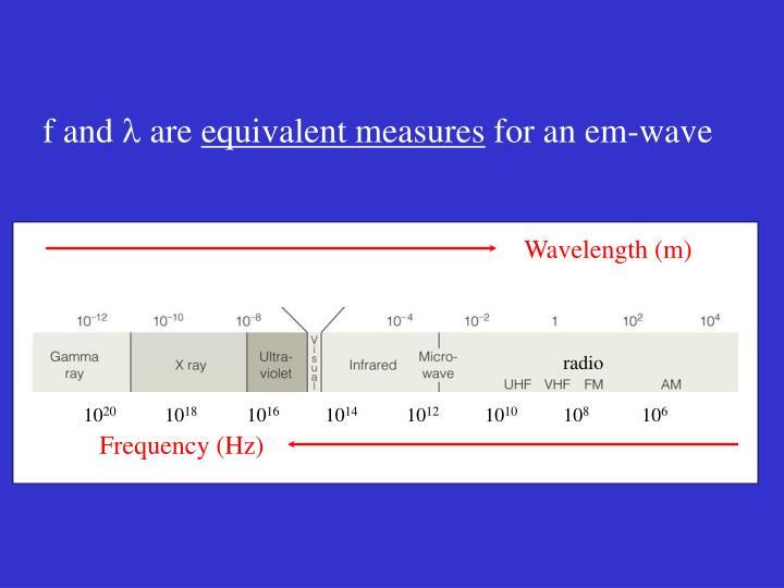 Wavelength (m)