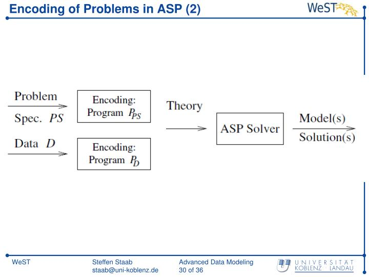 Encoding of Problems in ASP (2)