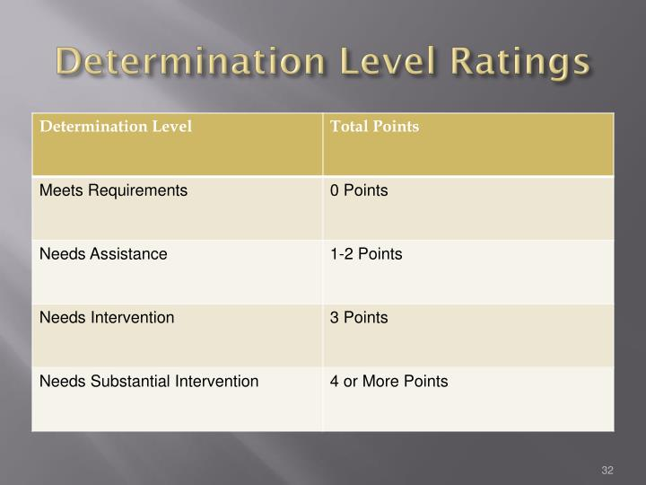 Determination Level Ratings