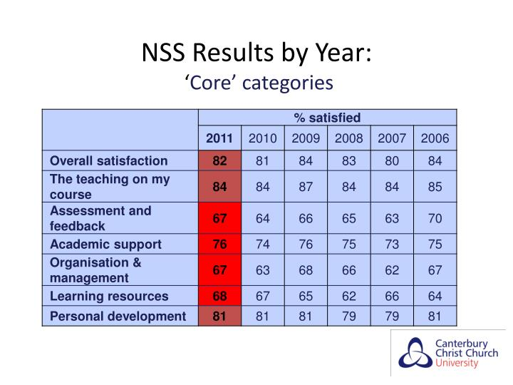 NSS Results by Year: