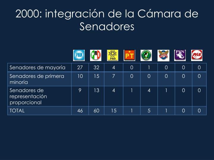2000: integración de la Cámara de Senadores