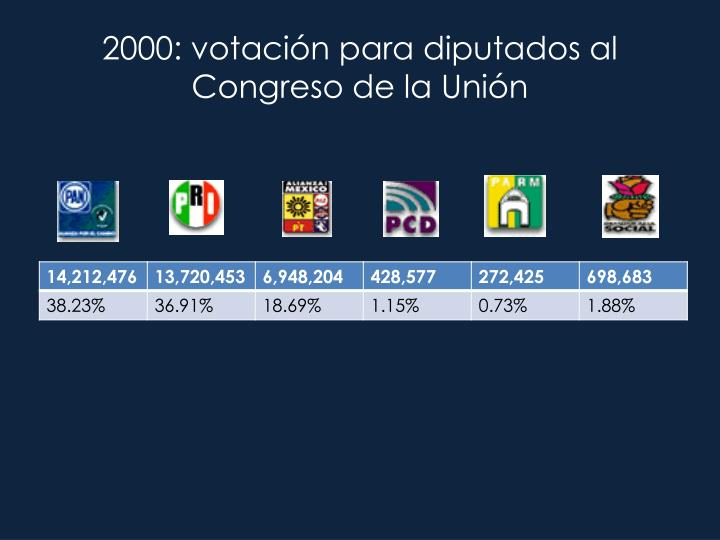 2000: votación para diputados al Congreso de la Unión