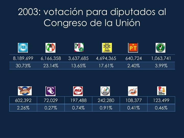 2003: votación para diputados al Congreso de la Unión