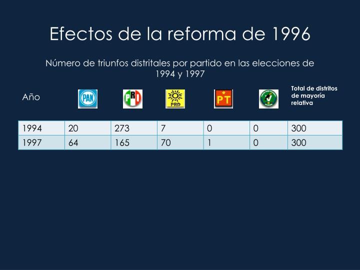 Efectos de la reforma de 1996
