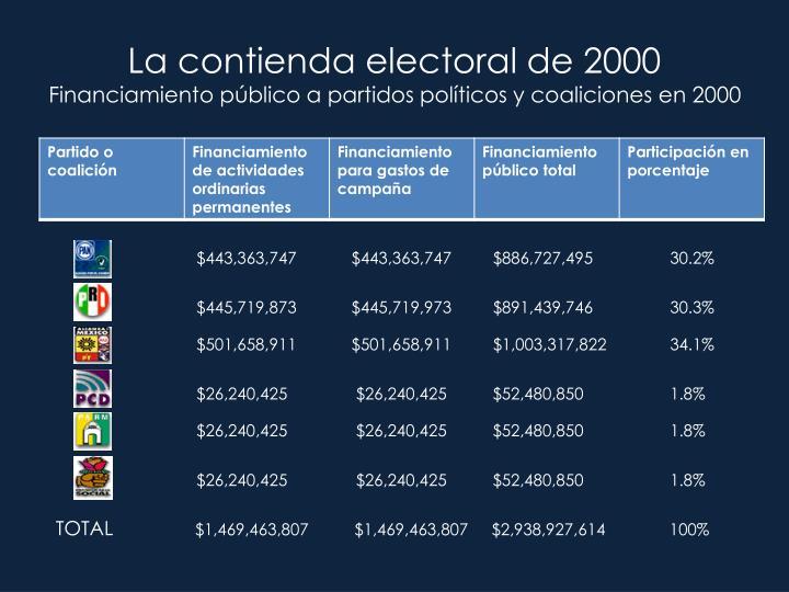 La contienda electoral de 2000