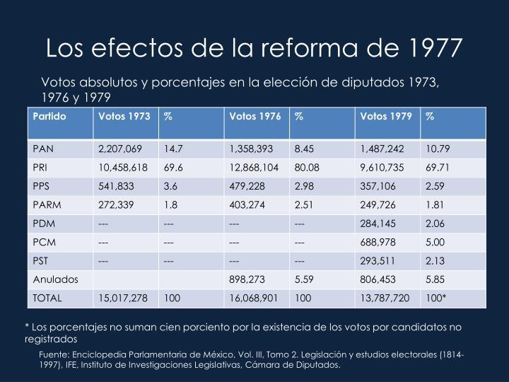 Los efectos de la reforma de 1977