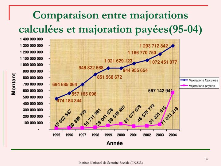 Comparaison entre majorations calculées et majoration payées(95-04)