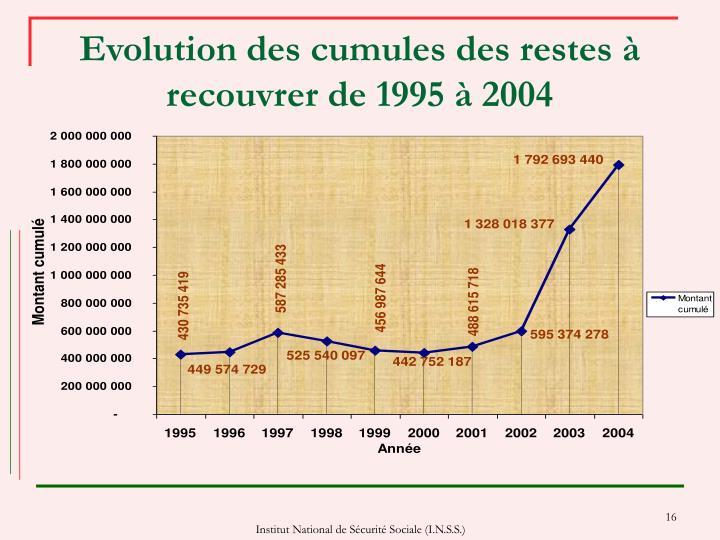 Evolution des cumules des restes à recouvrer de 1995 à 2004