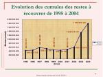 evolution des cumules des restes recouvrer de 1995 2004