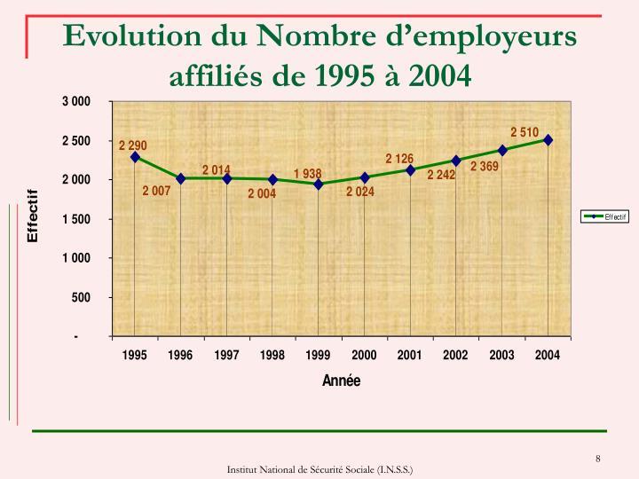 Evolution du Nombre d'employeurs affiliés de 1995 à 2004