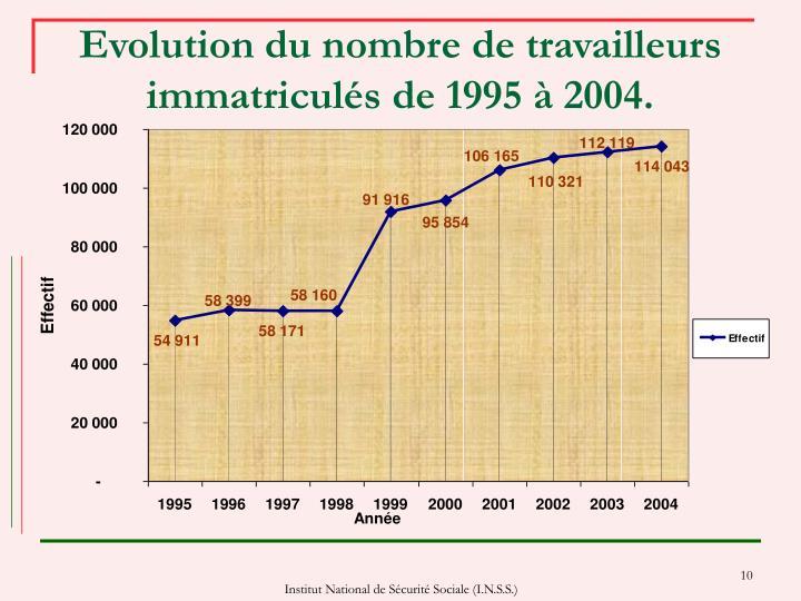 Evolution du nombre de travailleurs immatriculés de 1995 à 2004.