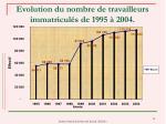 evolution du nombre de travailleurs immatricul s de 1995 2004