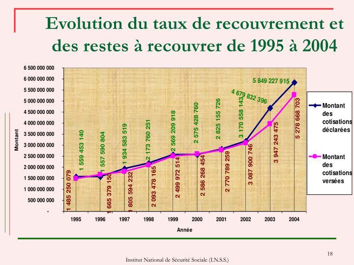 Evolution du taux de recouvrement et des restes à recouvrer de 1995 à 2004