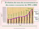 evolution du taux de recouvrement et des restes recouvrer de 1995 2004