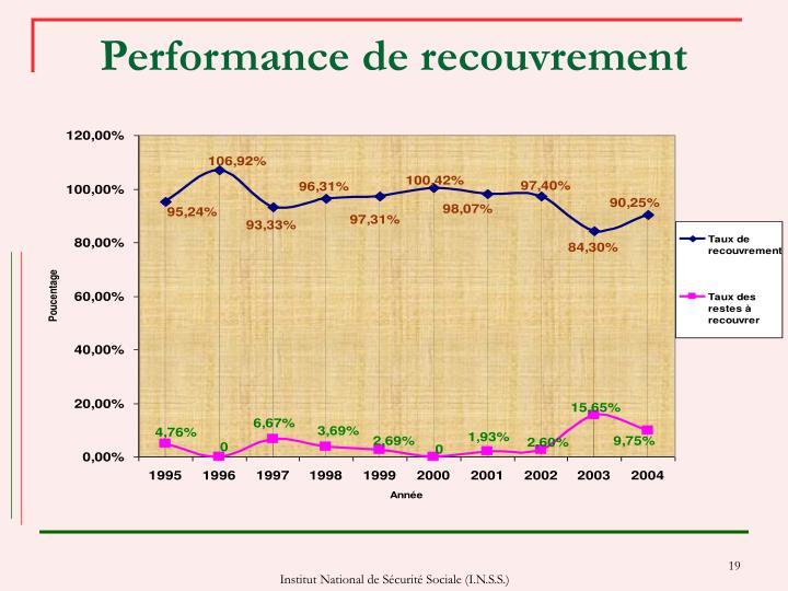 Performance de recouvrement