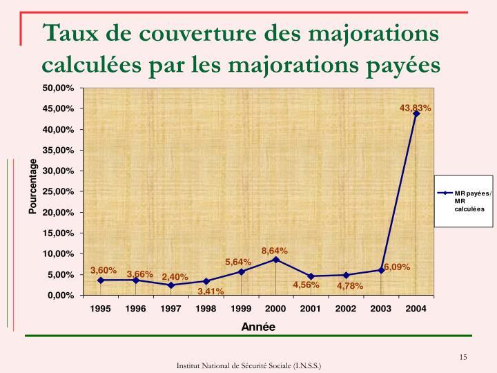 Taux de couverture des majorations calculées par les majorations payées