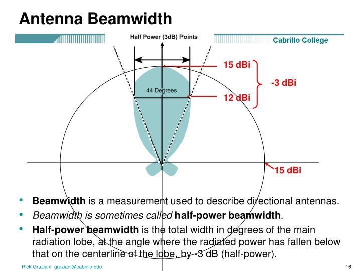 Antenna Beamwidth