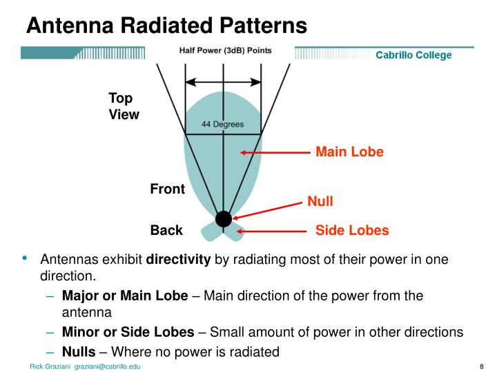 Antenna Radiated Patterns