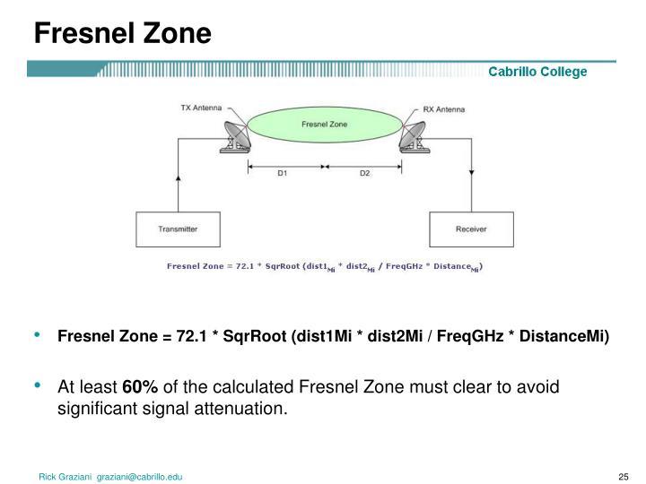 Fresnel Zone