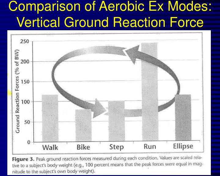 Comparison of Aerobic Ex Modes:  Vertical Ground Reaction Force