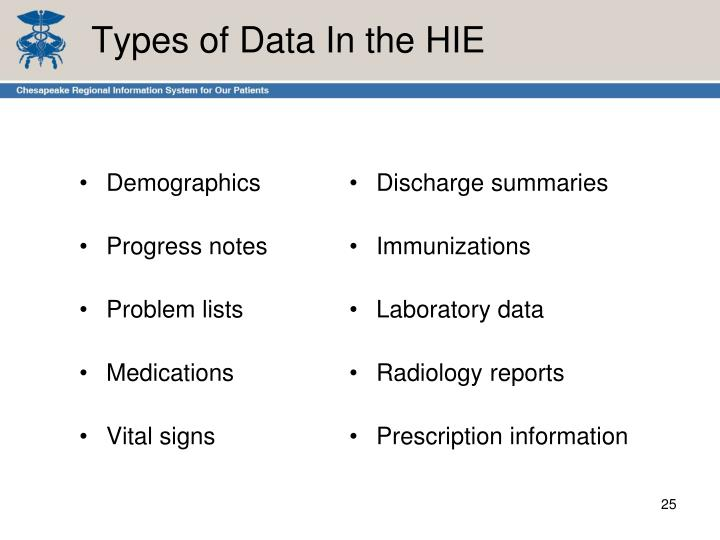 Types of Data In the HIE