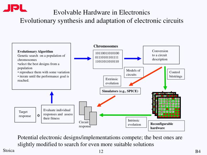 Evolvable Hardware in Electronics