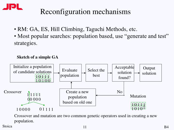 Reconfiguration mechanisms