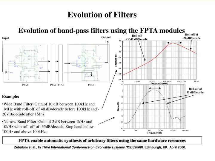Evolution of Filters
