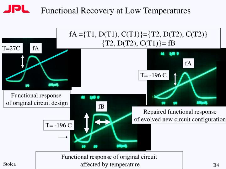 Functional Recovery at Low Temperatures