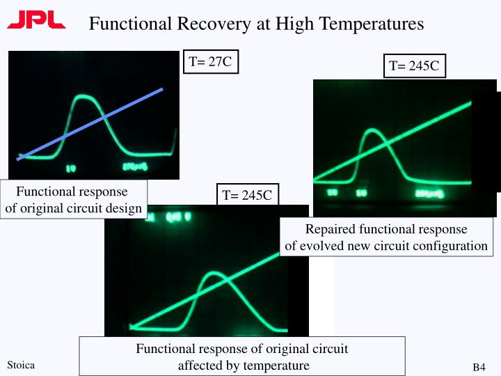 Functional Recovery at High Temperatures