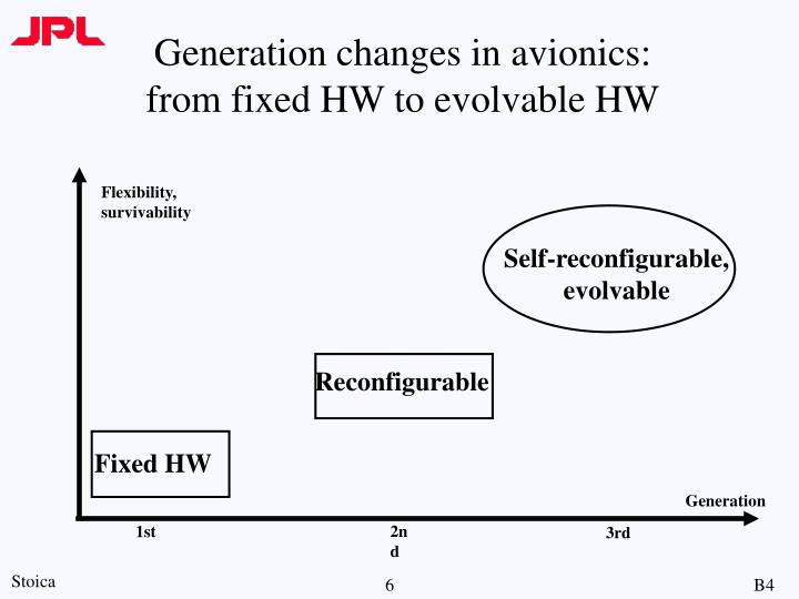 Generation changes in avionics: