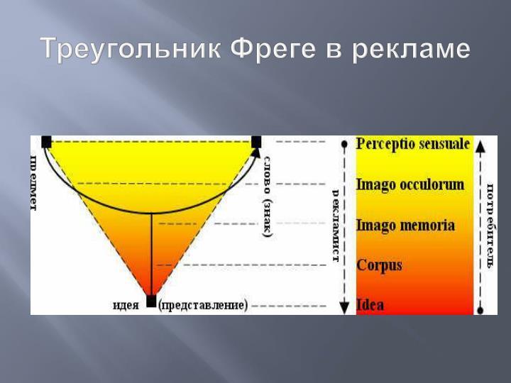 Треугольник Фреге в рекламе