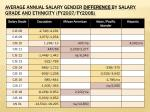 average annual salary gender difference by salary grade and ethnicity fy2007 fy2008