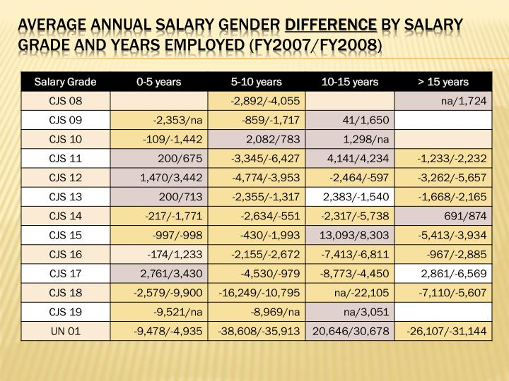 Average Annual Salary Gender