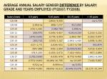 average annual salary gender difference by salary grade and years employed fy2007 fy2008