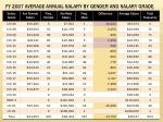 fy 2007 average annual salary by gender and salary grade