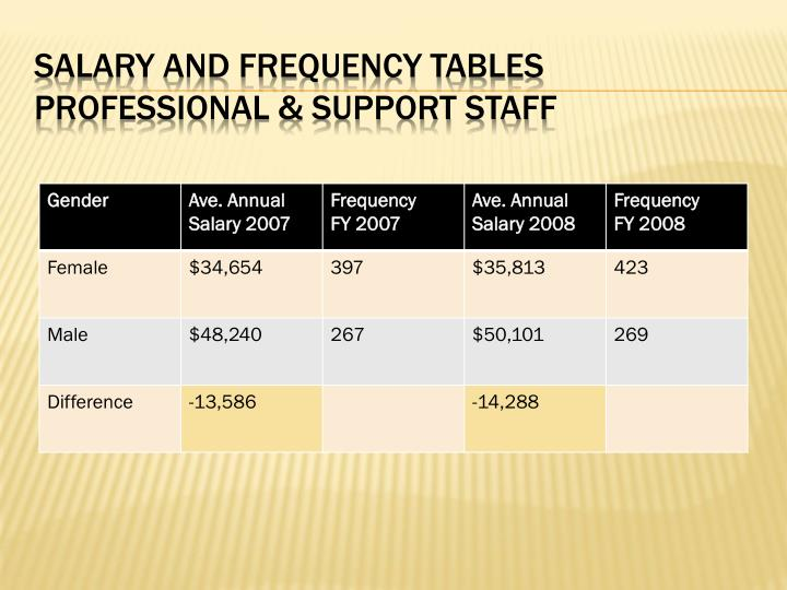 Salary and frequency tables professional support staff