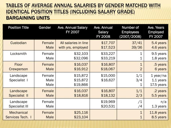 Tables of Average Annual Salaries by Gender Matched with Identical Position Titles (including Salary Grade)