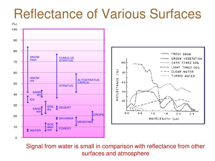 Reflectance of Various Surfaces