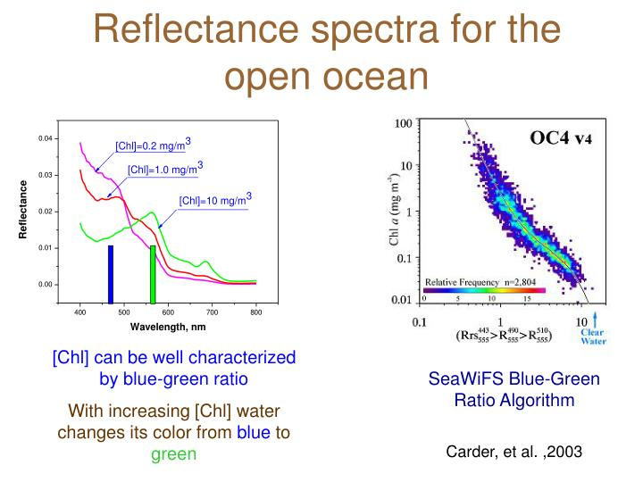 Reflectance spectra for the open ocean